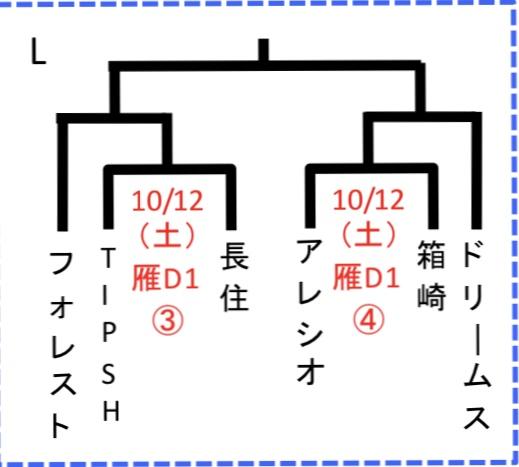 U-12全日組み合わせ
