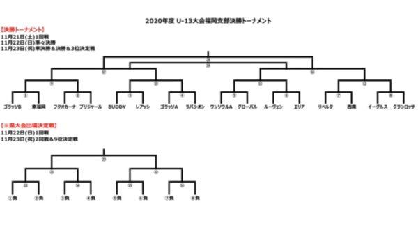 U-13大会決勝トーナメント